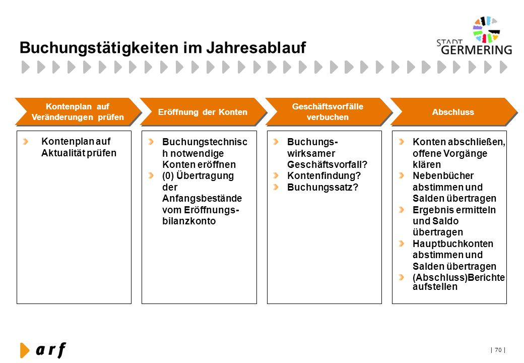 | 70 | Buchungstätigkeiten im Jahresablauf Kontenplan auf Veränderungen prüfen Eröffnung der Konten Buchungstechnisc h notwendige Konten eröffnen (0)