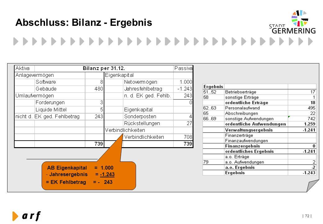 | 72 | Abschluss: Bilanz - Ergebnis AB Eigenkapital = 1.000 - Jahresergebnis = -1.243 = EK Fehlbetrag = - 243