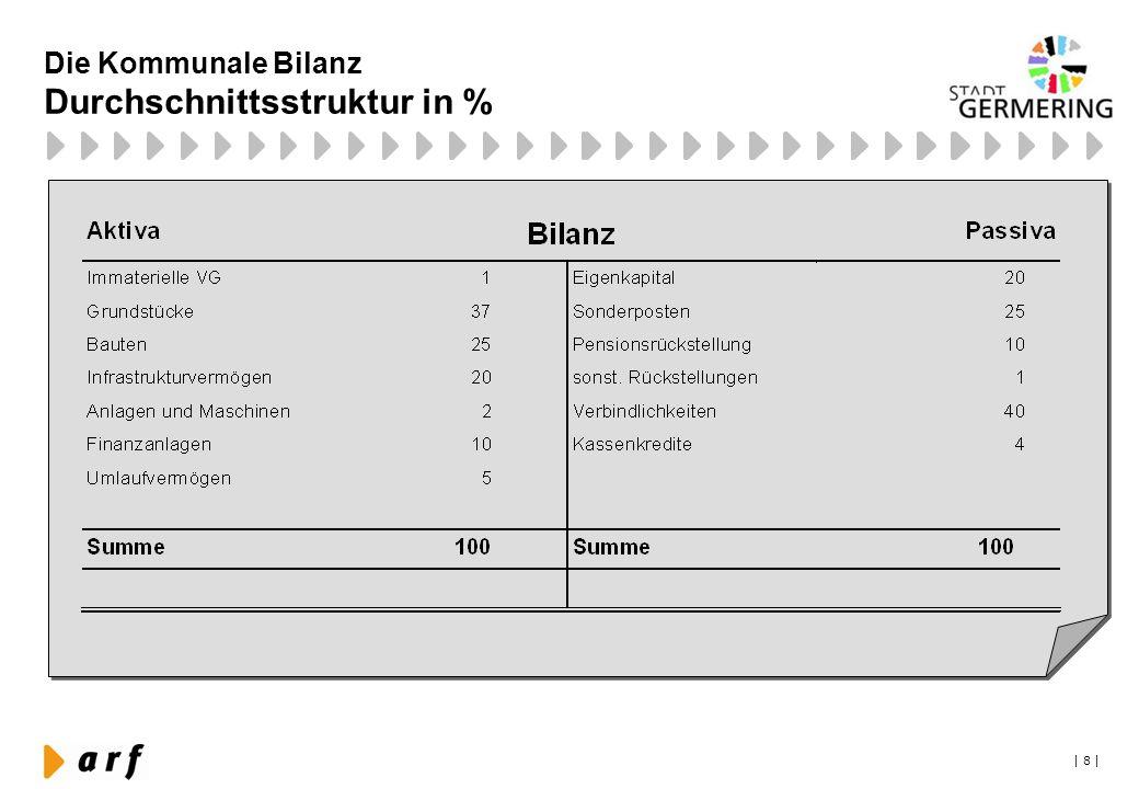 | 8 | Die Kommunale Bilanz Durchschnittsstruktur in %