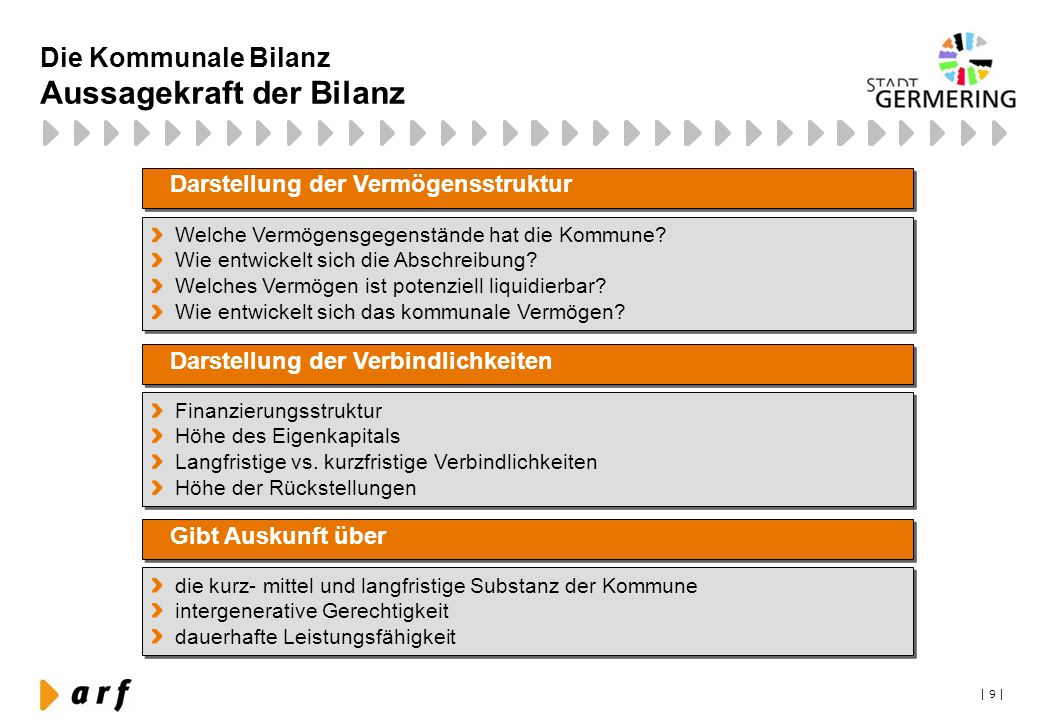 | 9 | Die Kommunale Bilanz Aussagekraft der Bilanz Welche Vermögensgegenstände hat die Kommune? Wie entwickelt sich die Abschreibung? Welches Vermögen