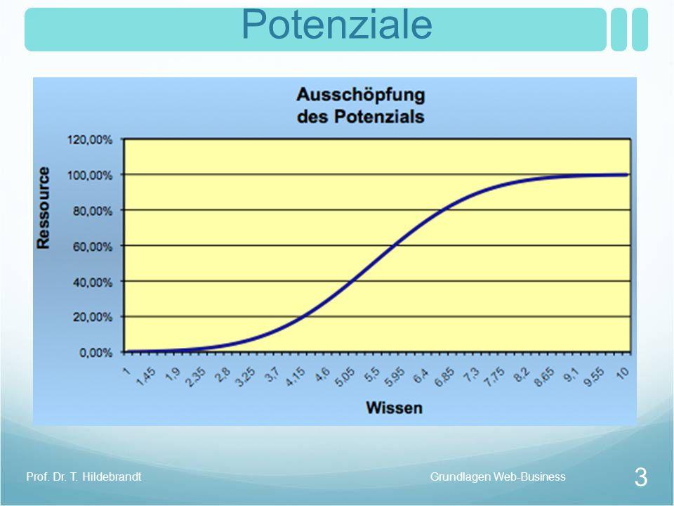 Web-Business Charakteristika Grundlagen Web-BusinessProf. Dr. T. Hildebrandt 14