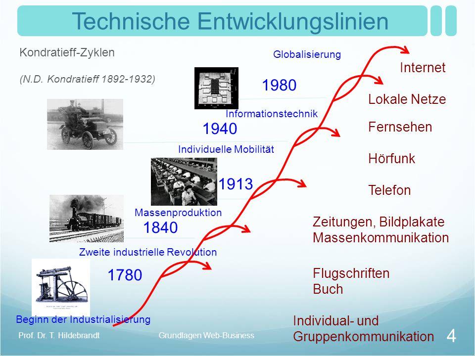 Kondratieff-Zyklen (N.D. Kondratieff 1892-1932) Individuelle Mobilität Massenproduktion Zweite industrielle Revolution Beginn der Industrialisierung I