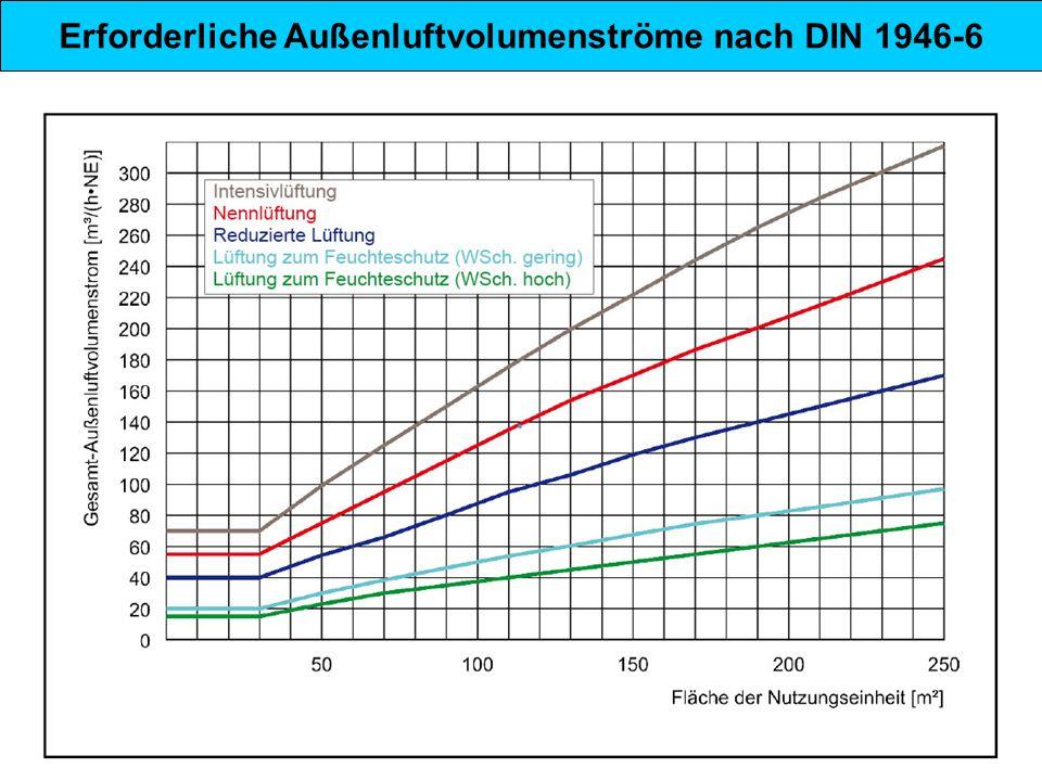 Erforderliche Außenluftvolumenströme nach DIN 1946-6