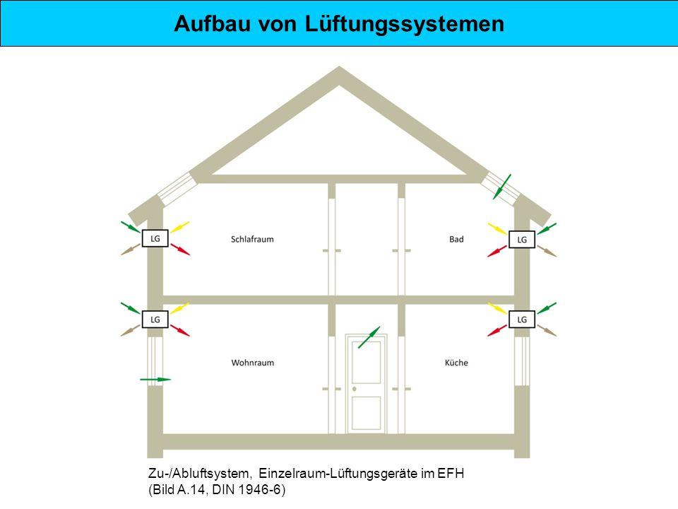 Aufbau von Lüftungssystemen Zu-/Abluftsystem, Einzelraum-Lüftungsgeräte im EFH (Bild A.14, DIN 1946-6)