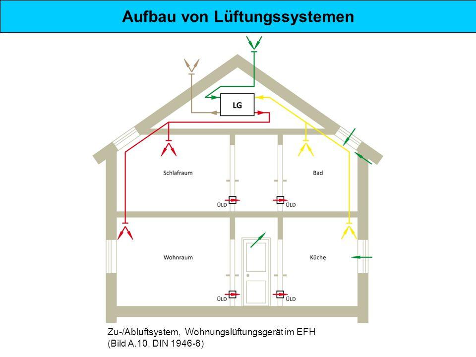 Aufbau von Lüftungssystemen Zu-/Abluftsystem, Wohnungslüftungsgerät im EFH (Bild A.10, DIN 1946-6)