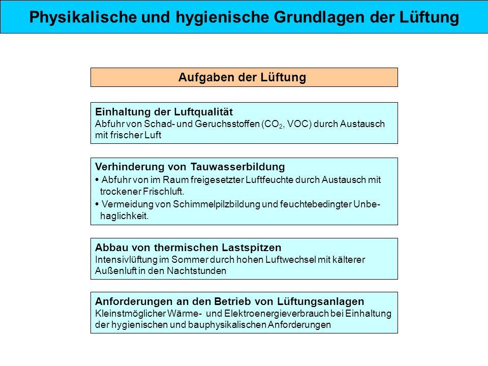 Aufgaben der Lüftung Einhaltung der Luftqualität Abfuhr von Schad- und Geruchsstoffen (CO 2, VOC) durch Austausch mit frischer Luft Physikalische und