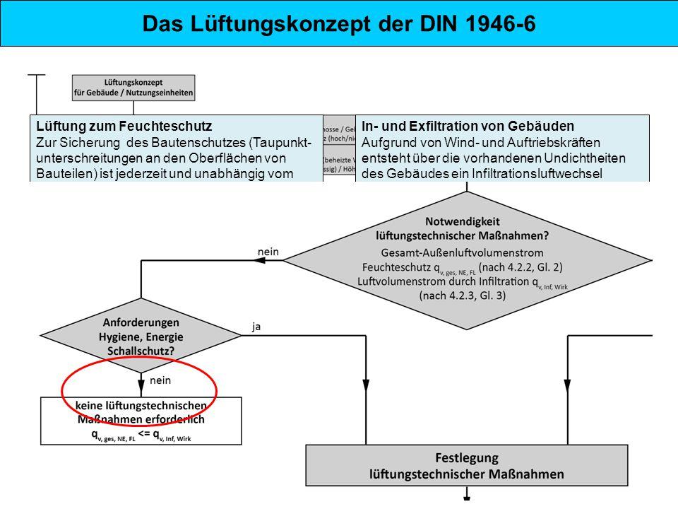 Das Lüftungskonzept der DIN 1946-6 Lüftung zum Feuchteschutz Zur Sicherung des Bautenschutzes (Taupunkt- unterschreitungen an den Oberflächen von Baut
