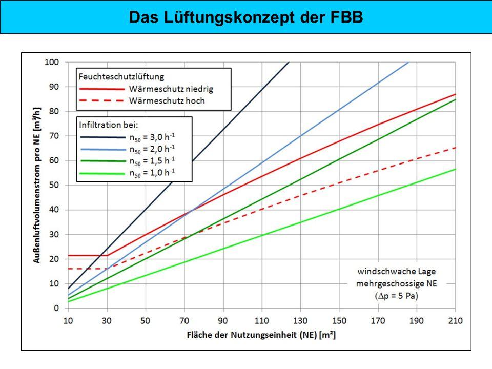 Das Lüftungskonzept der FBB