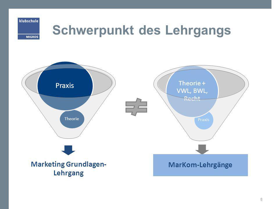Schwerpunkt des Lehrgangs 8 MarKom-Lehrgänge Praxis Theorie + VWL, BWL, Recht Marketing Grundlagen- Lehrgang Theorie Praxis