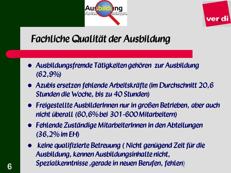 6 Fachliche Qualität der Ausbildung Ausbildungsfremde Tätigkeiten gehören zur Ausbildung (62,9%) Azubis ersetzen fehlende Arbeitskräfte (im Durchschni