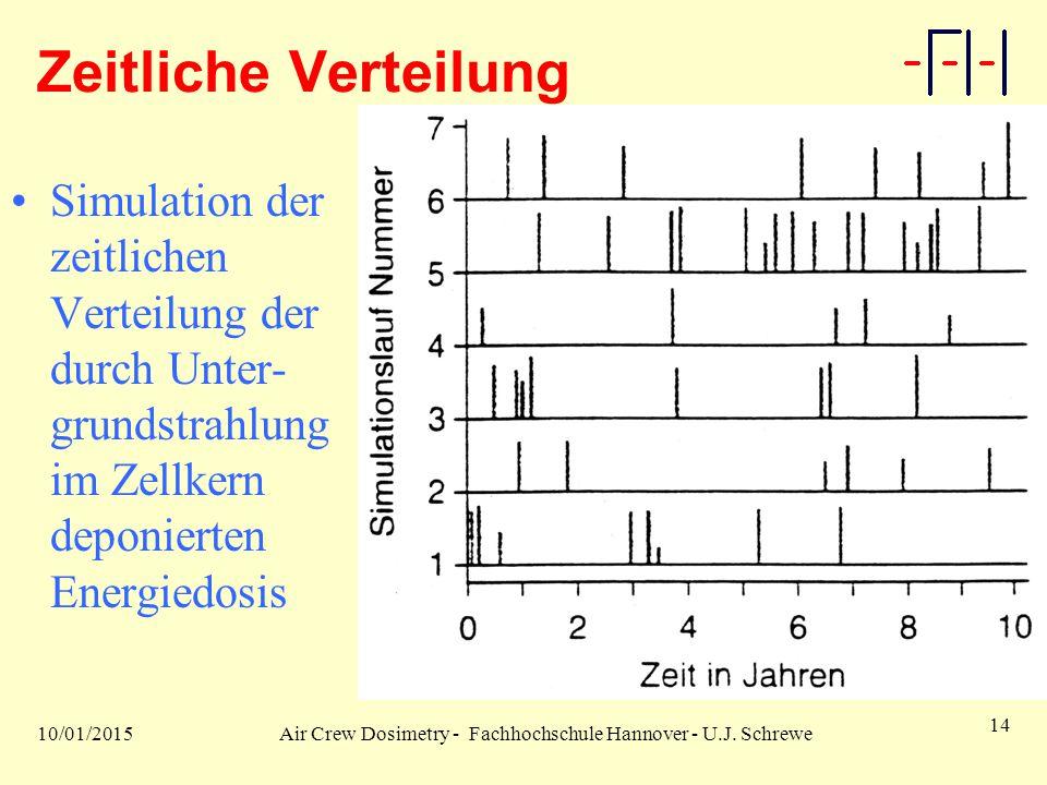 10/01/2015Air Crew Dosimetry - Fachhochschule Hannover - U.J. Schrewe 14 Zeitliche Verteilung Simulation der zeitlichen Verteilung der durch Unter- gr