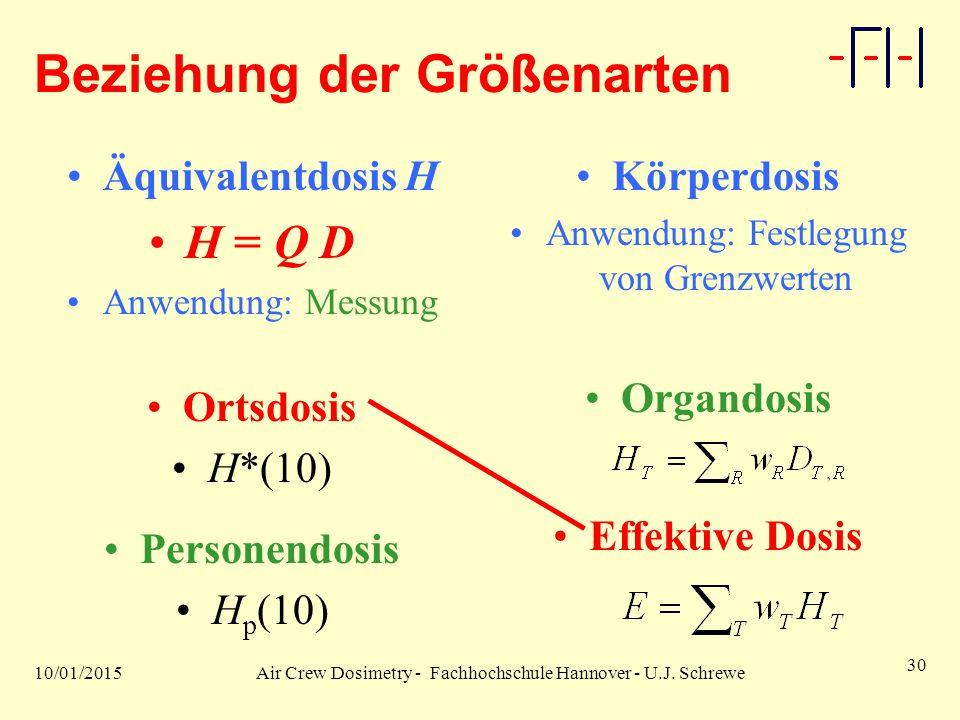 10/01/2015Air Crew Dosimetry - Fachhochschule Hannover - U.J. Schrewe 30 Beziehung der Größenarten Äquivalentdosis H H = Q D Anwendung: Messung Ortsdo