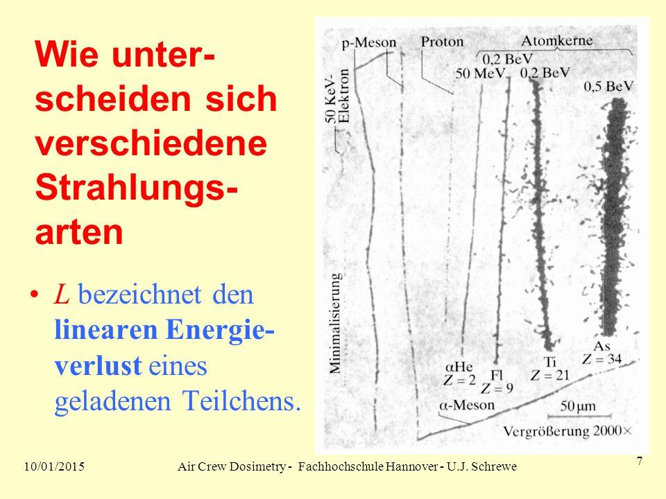 10/01/2015Air Crew Dosimetry - Fachhochschule Hannover - U.J. Schrewe 7 Wie unter- scheiden sich verschiedene Strahlungs- arten L bezeichnet den linea