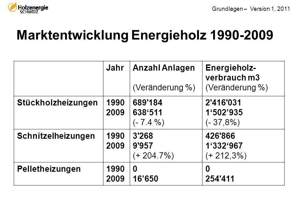 Grundlagen – Version 1, 2011 Marktentwicklung Energieholz 1990-2009 JahrAnzahl Anlagen (Veränderung %) Energieholz- verbrauch m3 (Veränderung %) Stück