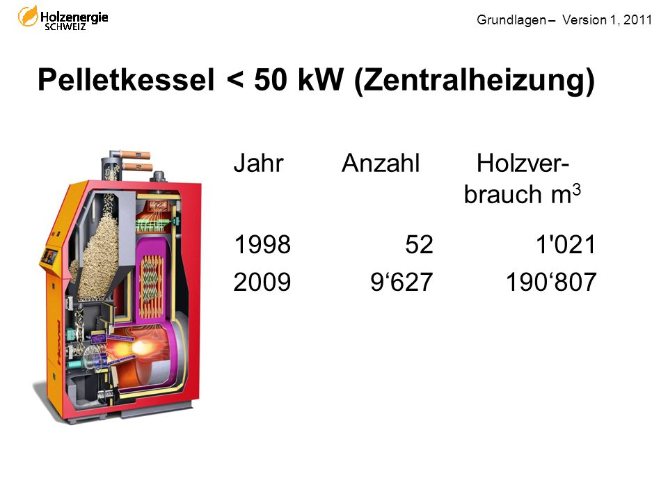 Grundlagen – Version 1, 2011 Pelletkessel < 50 kW (Zentralheizung) JahrAnzahlHolzver- brauch m 3 1998 2009 52 9'627 1'021 190'807
