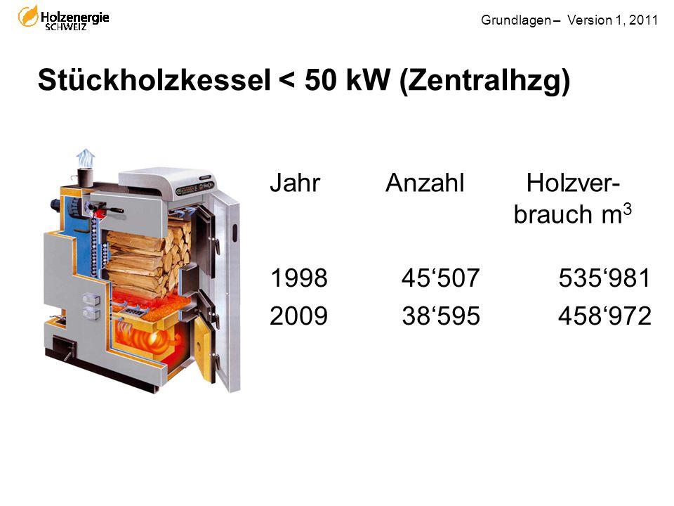 Grundlagen – Version 1, 2011 Stückholzkessel < 50 kW (Zentralhzg) JahrAnzahlHolzver- brauch m 3 1998 2009 45'507 38'595 535'981 458'972