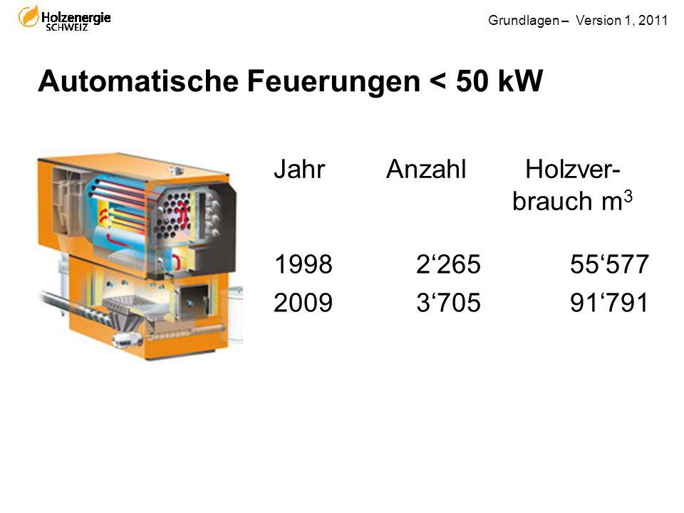 Grundlagen – Version 1, 2011 Automatische Feuerungen < 50 kW JahrAnzahlHolzver- brauch m 3 1998 2009 2'265 3'705 55'577 91'791