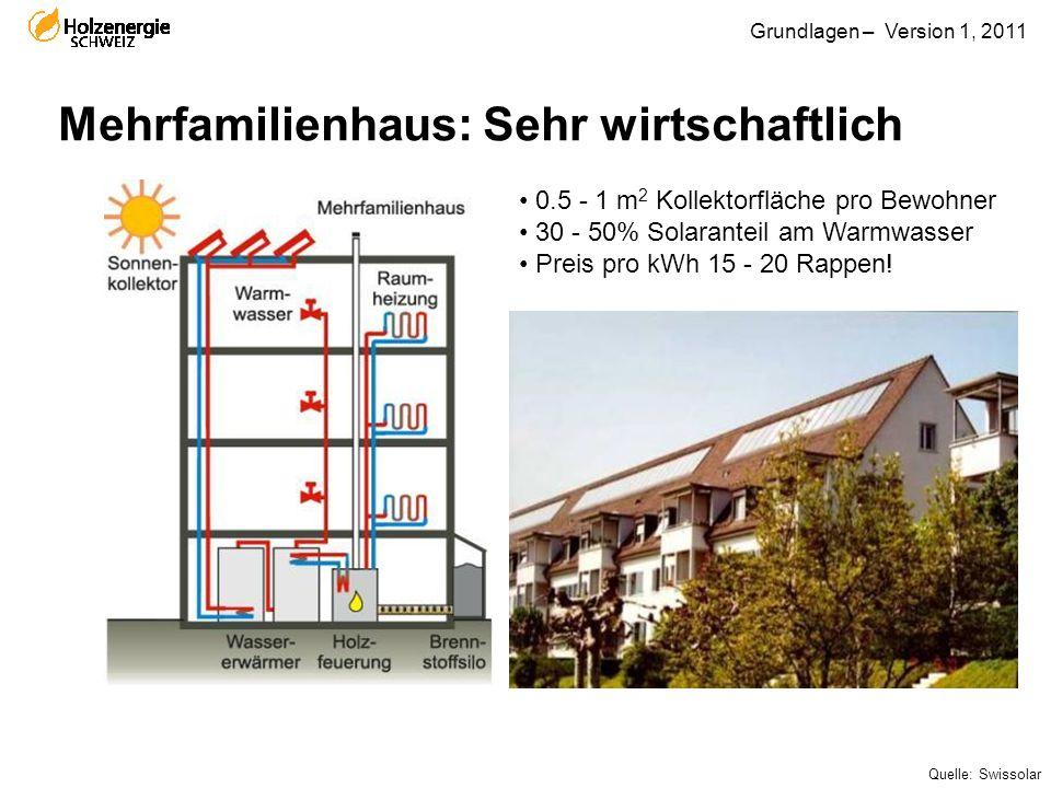 Grundlagen – Version 1, 2011 Mehrfamilienhaus: Sehr wirtschaftlich 0.5 - 1 m 2 Kollektorfläche pro Bewohner 30 - 50% Solaranteil am Warmwasser Preis p