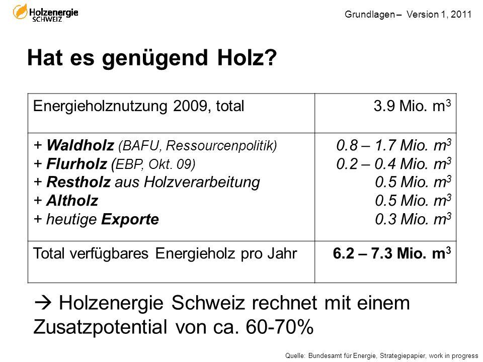 Grundlagen – Version 1, 2011 Hat es genügend Holz? Energieholznutzung 2009, total3.9 Mio. m 3 + Waldholz (BAFU, Ressourcenpolitik) + Flurholz ( EBP, O