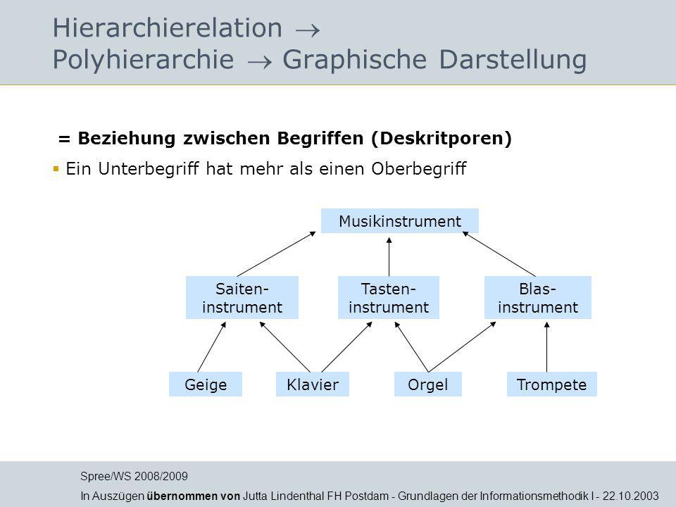 Hierarchierelation  Polyhierarchie  Graphische Darstellung = Beziehung zwischen Begriffen (Deskritporen)  Ein Unterbegriff hat mehr als einen Oberb