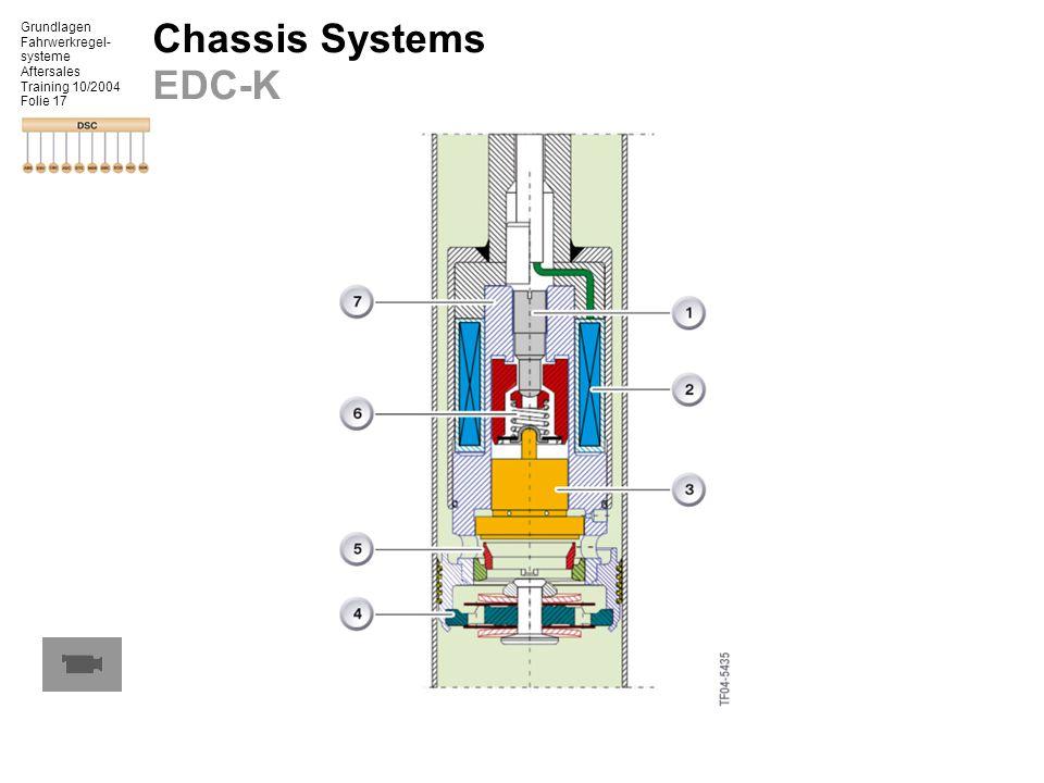Grundlagen Fahrwerkregel- systeme Aftersales Training 10/2004 Folie 17 Chassis Systems EDC-K