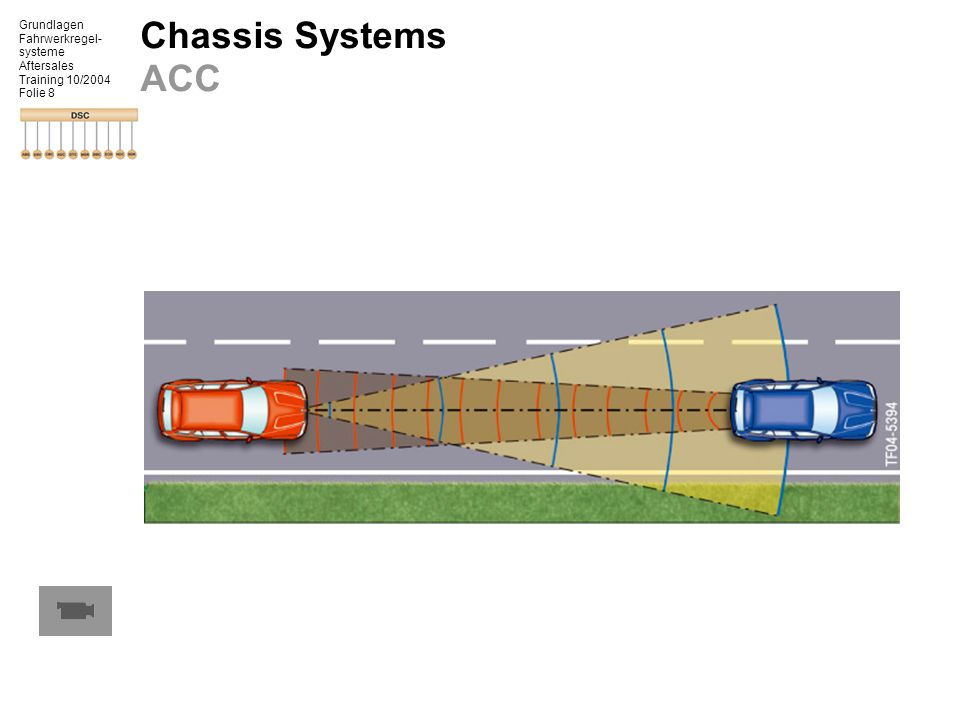 Grundlagen Fahrwerkregel- systeme Aftersales Training 10/2004 Folie 8 Chassis Systems ACC