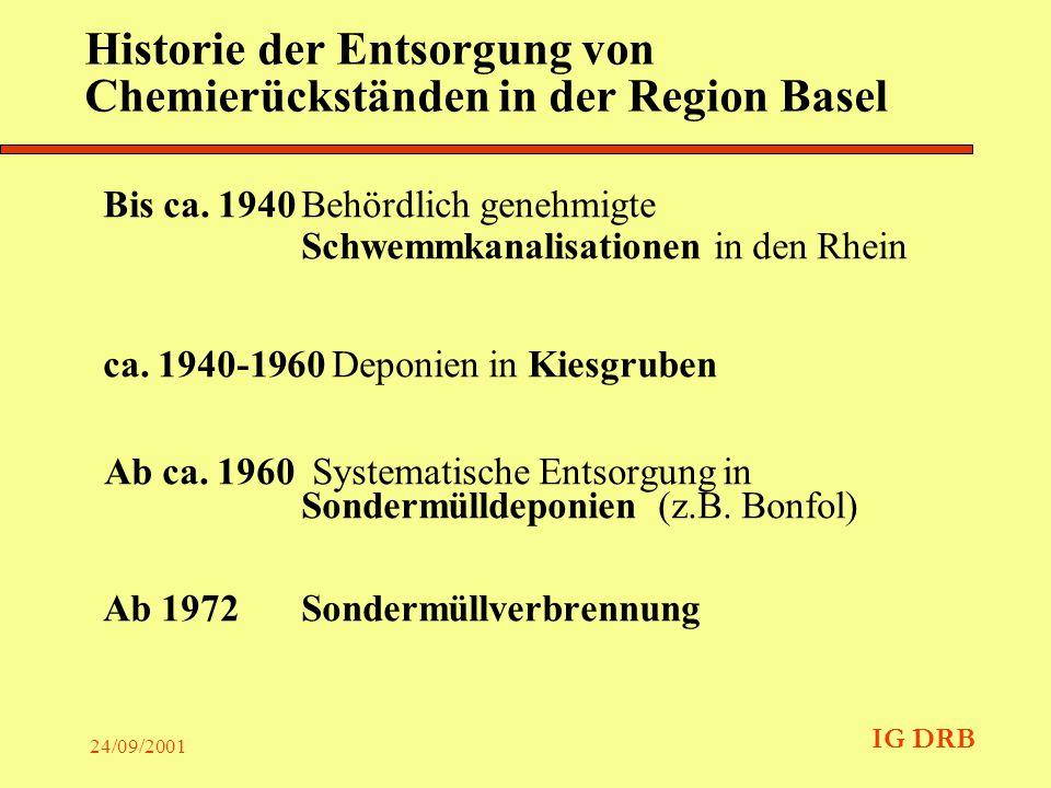IG DRB 24/09/2001 IG DRB: Wer dahinter steht Mitgliedsfirmen: Ciba Spezialitätenchemie AG, Novartis International AG, F.