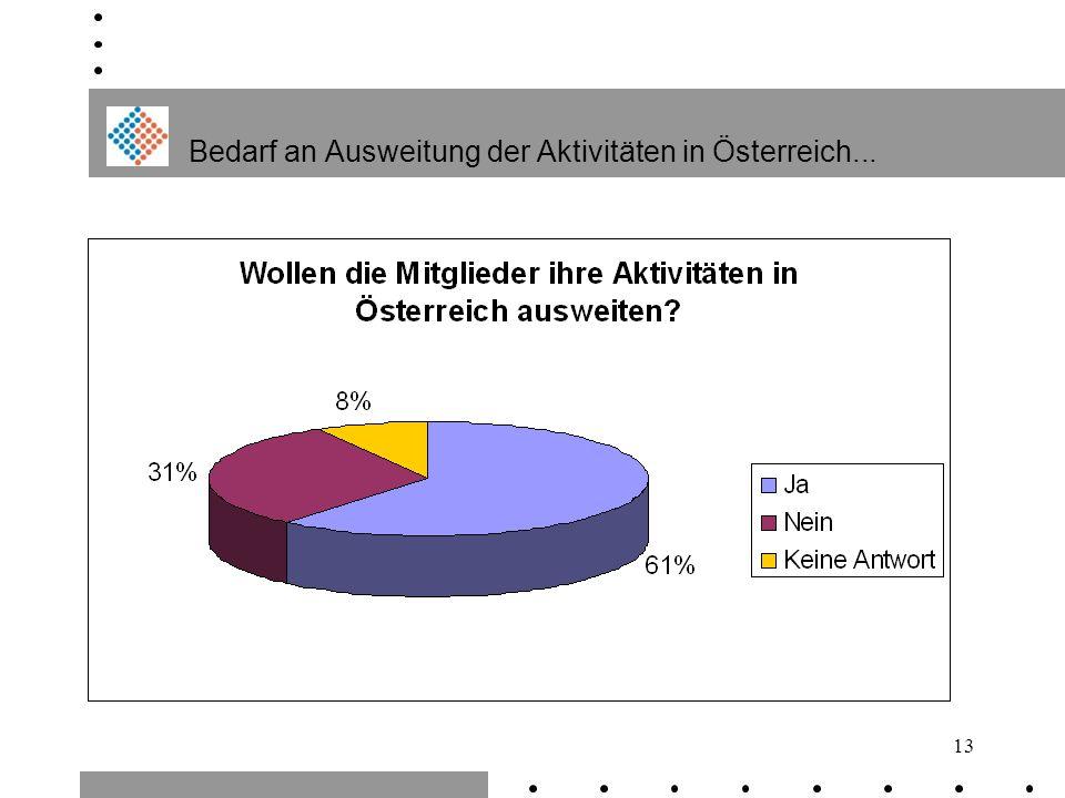 13 Bedarf an Ausweitung der Aktivitäten in Österreich...