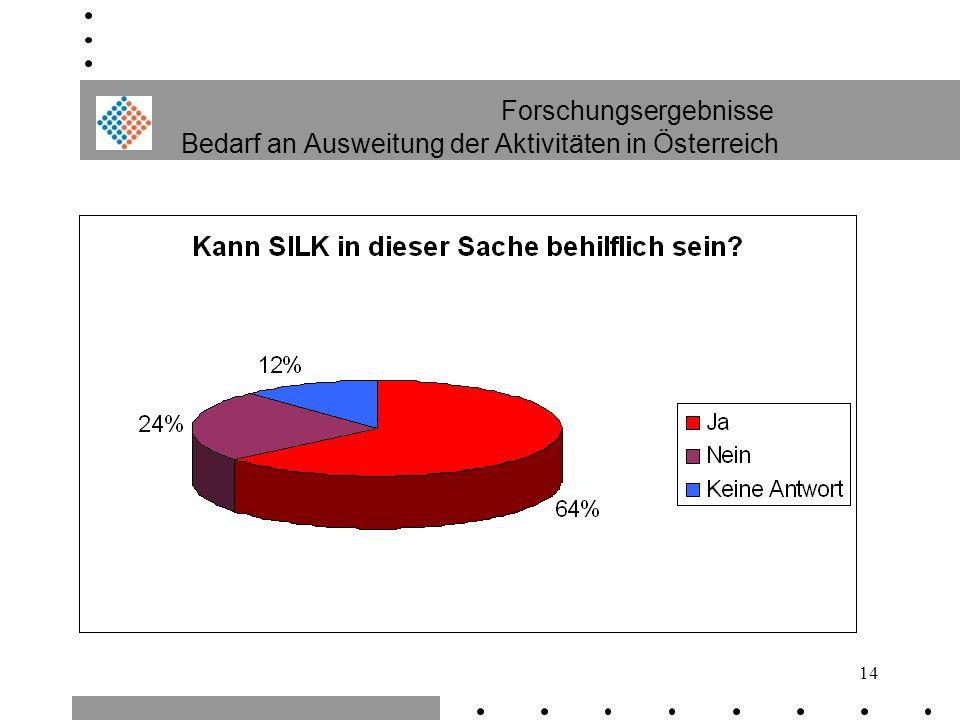14 Forschungsergebnisse Bedarf an Ausweitung der Aktivitäten in Österreich