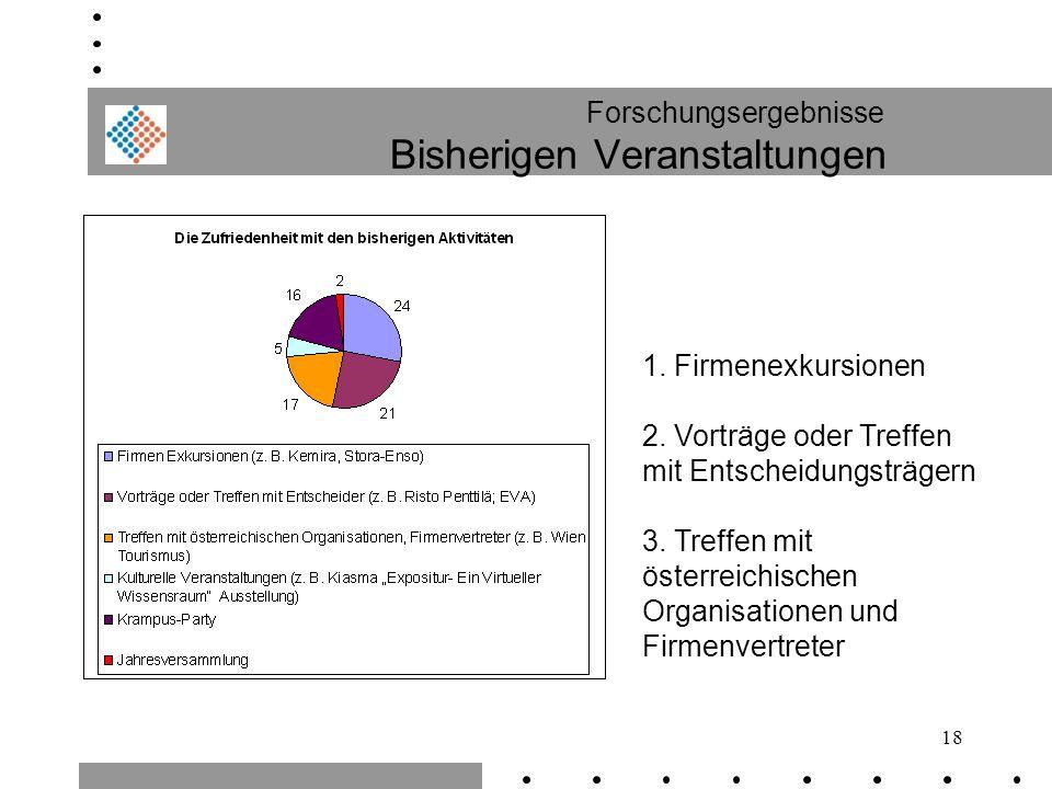 18 Forschungsergebnisse Bisherigen Veranstaltungen 1. Firmenexkursionen 2. Vorträge oder Treffen mit Entscheidungsträgern 3. Treffen mit österreichisc