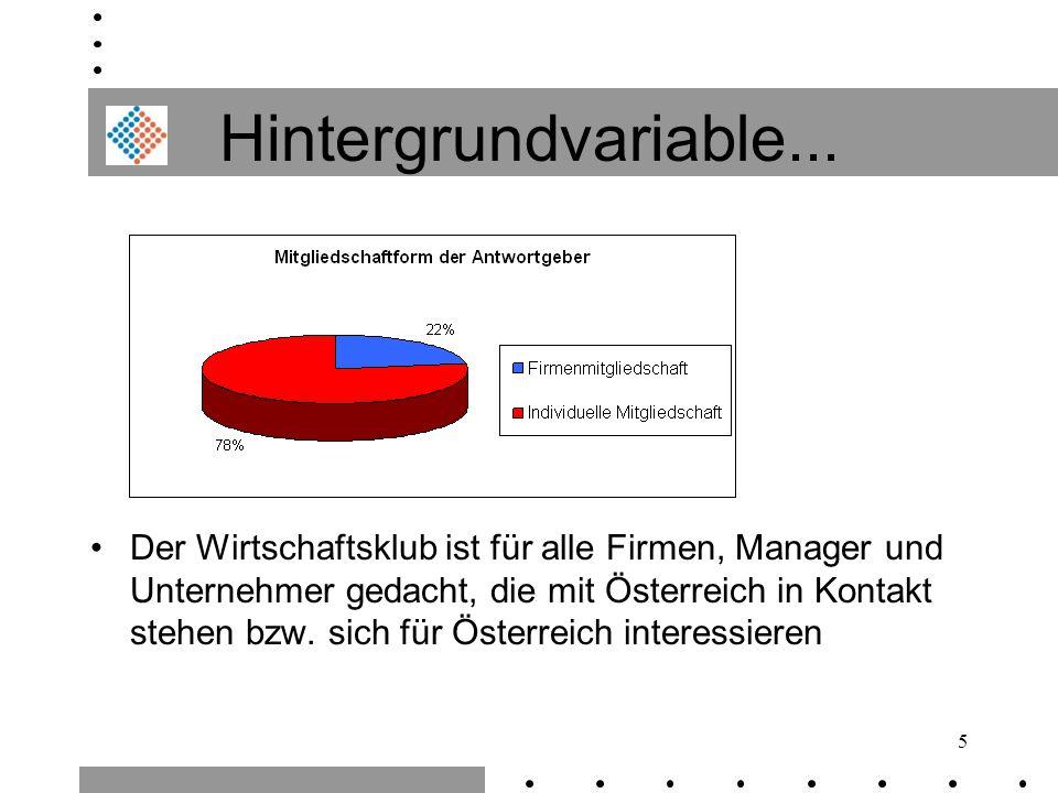5 Hintergrundvariable... Der Wirtschaftsklub ist für alle Firmen, Manager und Unternehmer gedacht, die mit Österreich in Kontakt stehen bzw. sich für