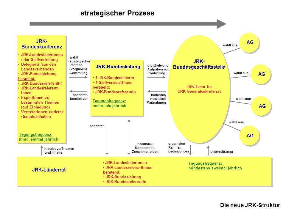 17 JRK-Bundesdelegiertentag 18.