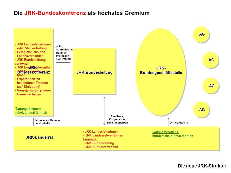 6 JRK-Bundesdelegiertentag 18.