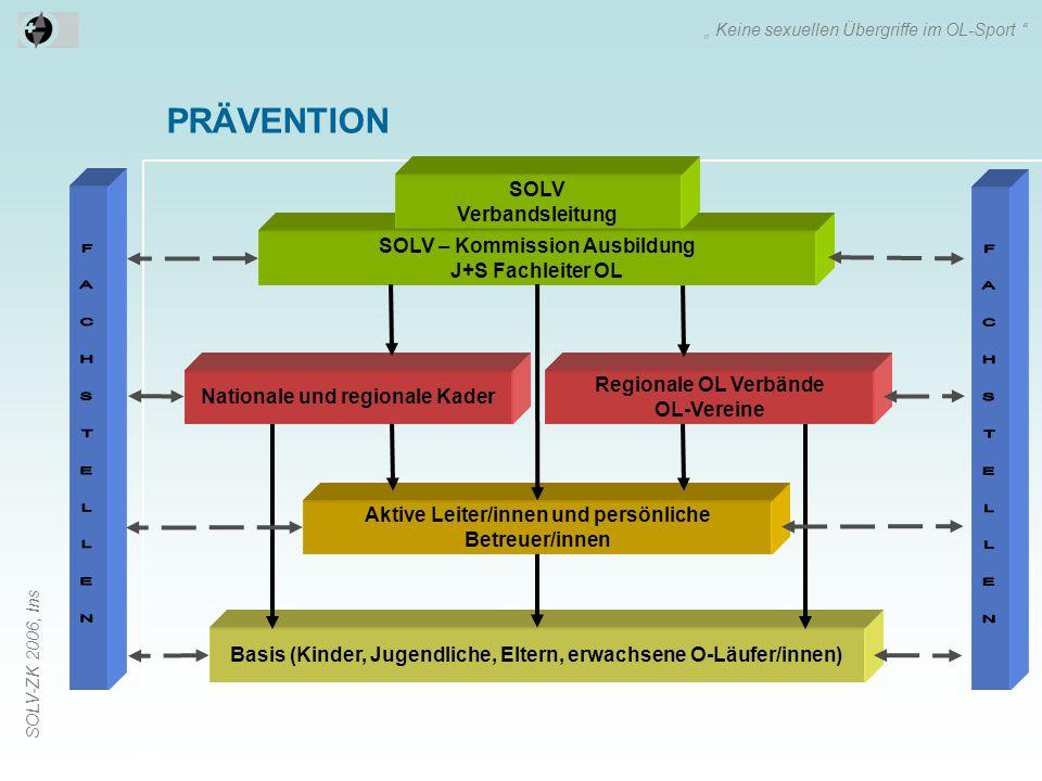 """SOLV-ZK 2006, Ins PRÄVENTION """" Keine sexuellen Übergriffe im OL-Sport """" SOLV – Kommission Ausbildung J+S Fachleiter OL SOLV Verbandsleitung Basis (Kin"""