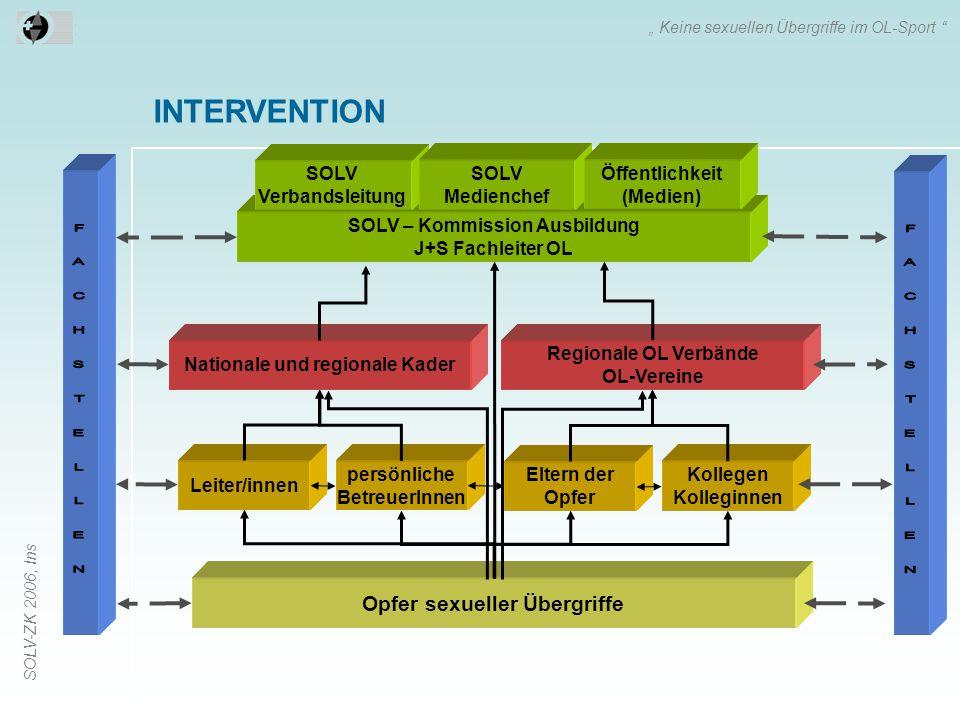 """SOLV-ZK 2006, Ins INTERVENTION """" Keine sexuellen Übergriffe im OL-Sport """" Opfer sexueller Übergriffe Leiter/innen persönliche BetreuerInnen Eltern der"""