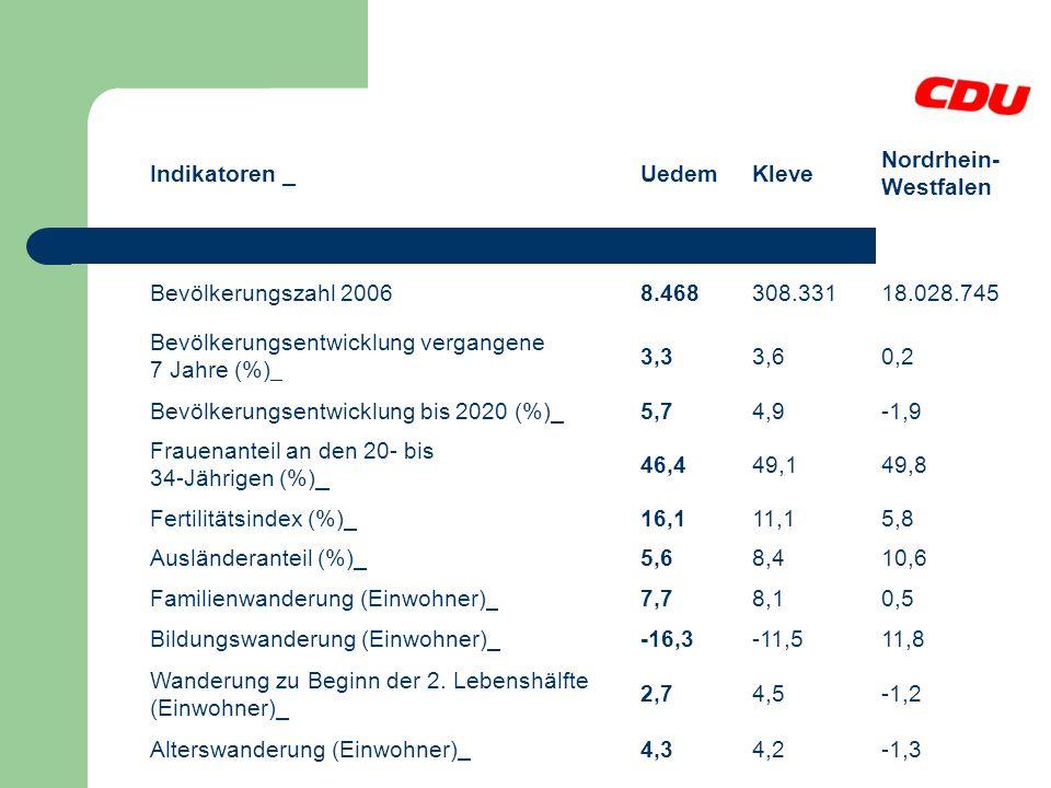 Demographische Entwicklung / Bevölkerungspotenzial Download (pdf) Download (csv) Indikatoren UedemKleve Nordrhein- Westfalen Bevölkerungszahl 20068.46