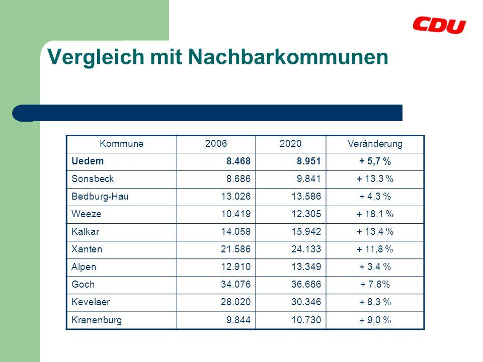 Vergleich mit Nachbarkommunen Kommune20062020Veränderung Uedem8.4688.951+ 5,7 % Sonsbeck8.6869.841+ 13,3 % Bedburg-Hau13.02613.586+ 4,3 % Weeze10.4191