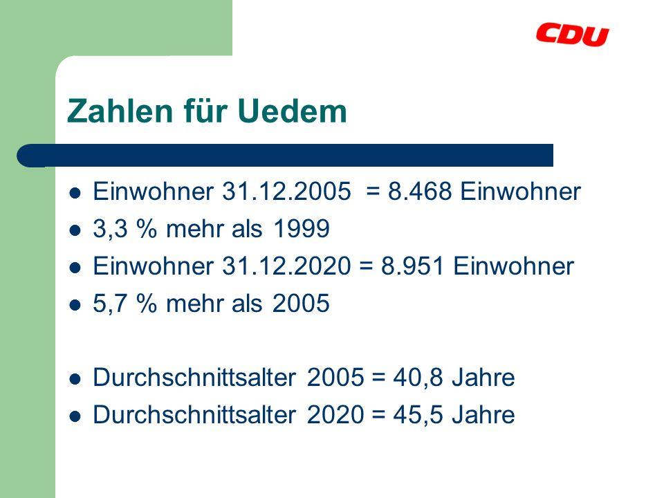 Zahlen für Uedem Einwohner 31.12.2005 = 8.468 Einwohner 3,3 % mehr als 1999 Einwohner 31.12.2020 = 8.951 Einwohner 5,7 % mehr als 2005 Durchschnittsal