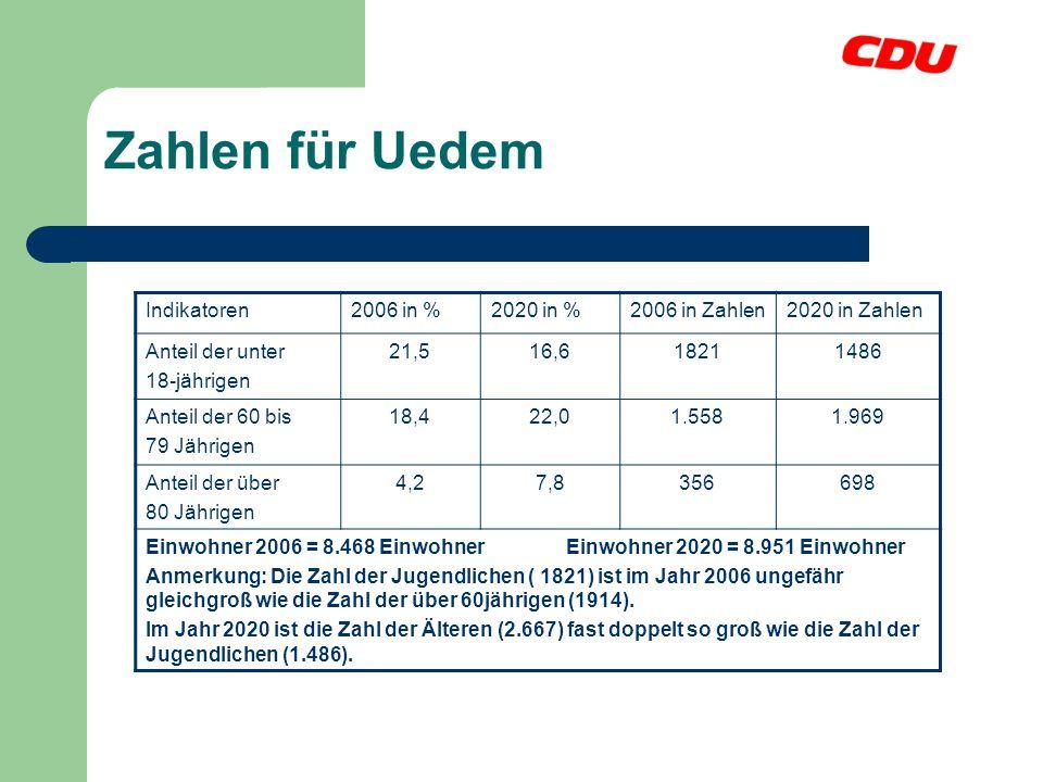 Zahlen für Uedem Indikatoren2006 in %2020 in %2006 in Zahlen2020 in Zahlen Anteil der unter 18-jährigen 21,516,618211486 Anteil der 60 bis 79 Jährigen