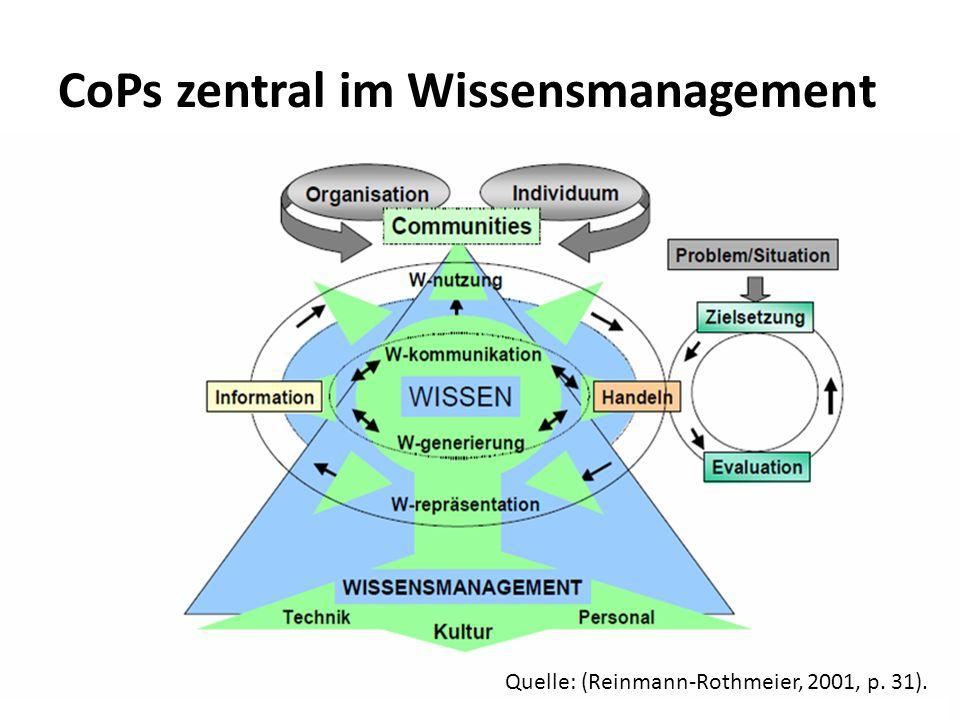 CoPs zentral im Wissensmanagement Quelle: (Reinmann-Rothmeier, 2001, p. 31).
