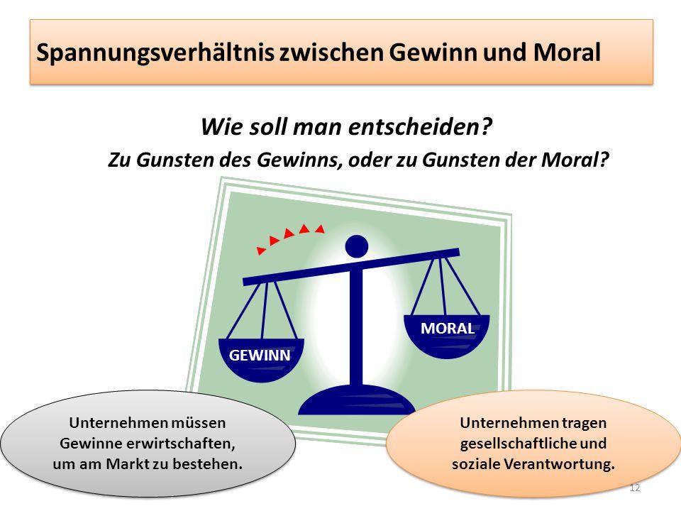 Spannungsverhältnis zwischen Gewinn und Moral Wie soll man entscheiden? Zu Gunsten des Gewinns, oder zu Gunsten der Moral? 12 GEWINN MORAL Unternehmen