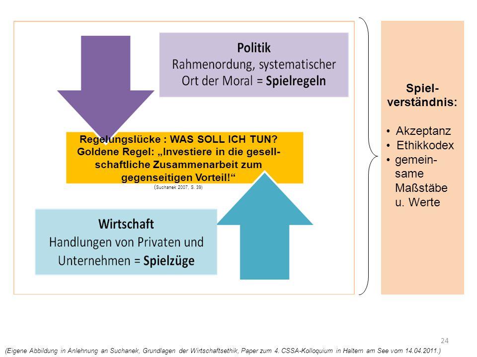 """24 Regelungslücke : WAS SOLL ICH TUN? Goldene Regel: """"Investiere in die gesell- schaftliche Zusammenarbeit zum gegenseitigen Vorteil!"""" ( Suchanek 2007"""