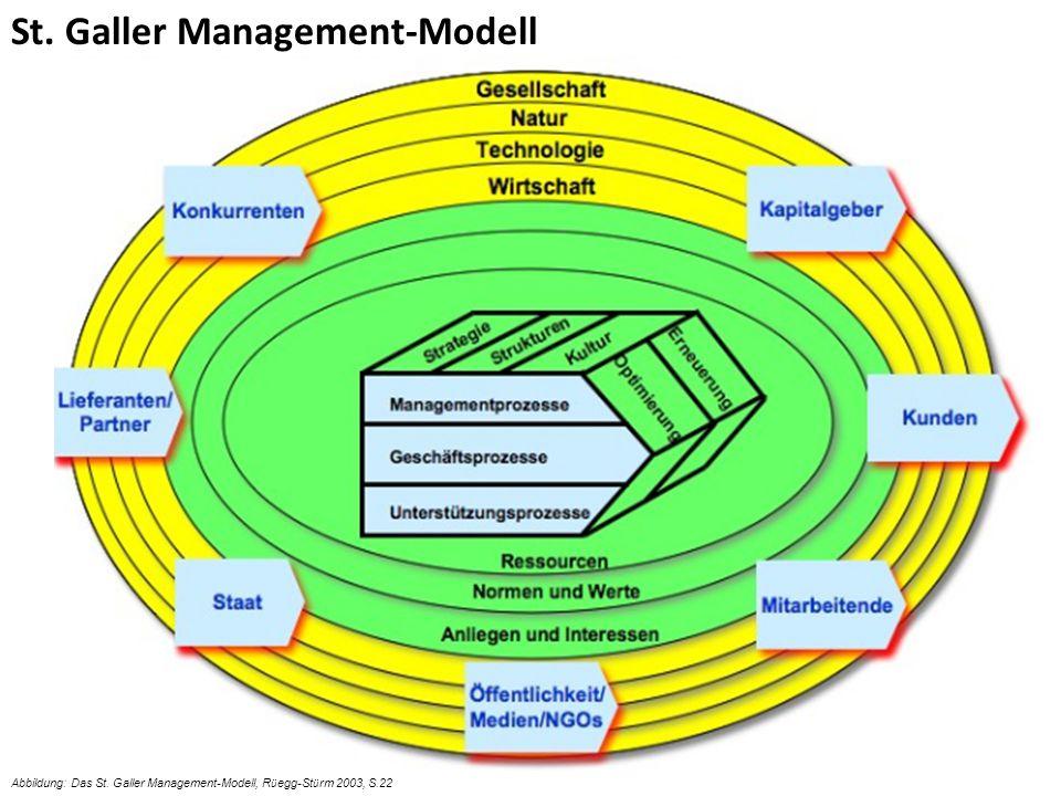 8 Abbildung: Das St. Galler Management-Modell, R ü egg-St ü rm 2003, S.22 St. Galler Management-Modell