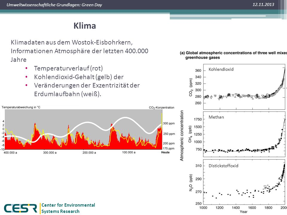 Center for Environmental Systems Research Umweltwissenschaftliche Grundlagen: Green Day Klima 12.11.2013 16 Klimadaten aus dem Wostok-Eisbohrkern, Inf