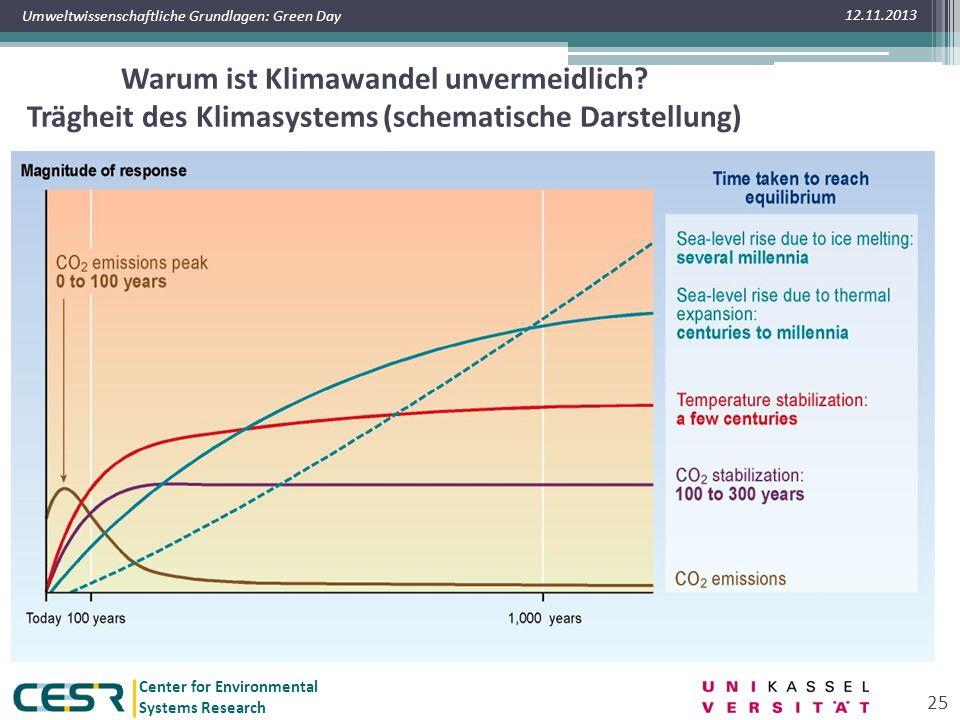 Center for Environmental Systems Research Umweltwissenschaftliche Grundlagen: Green Day Warum ist Klimawandel unvermeidlich? Trägheit des Klimasystems
