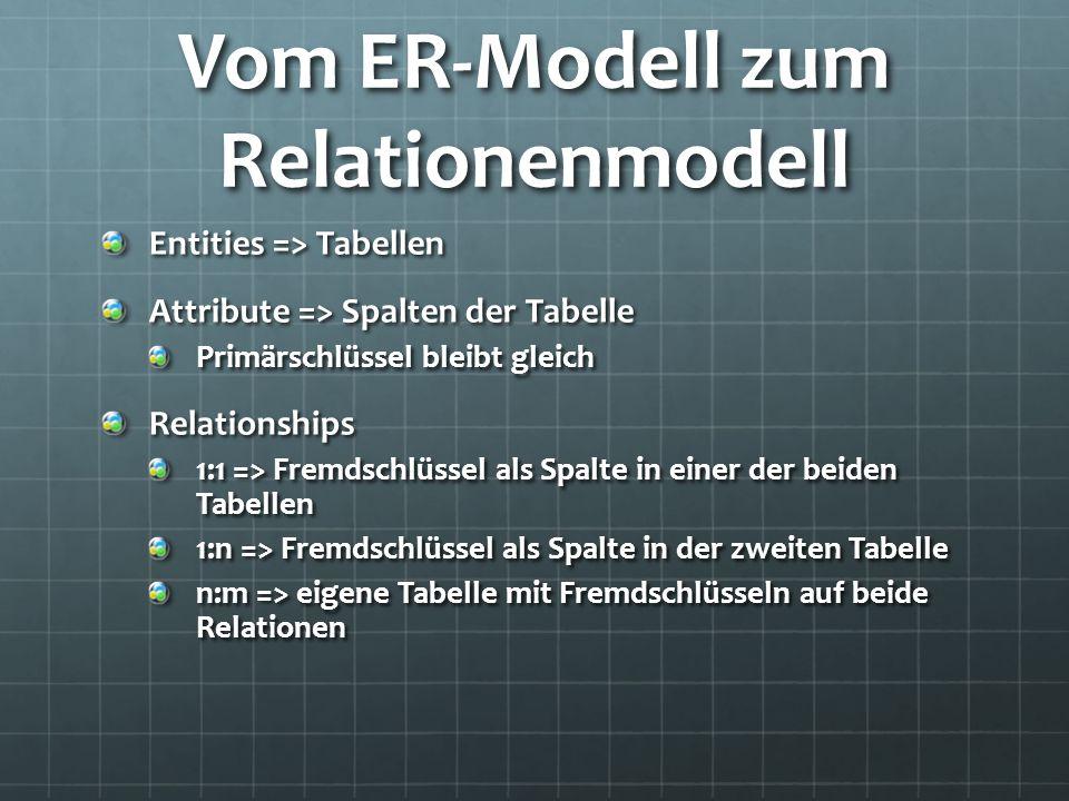 Vom ER-Modell zum Relationenmodell Entities => Tabellen Attribute => Spalten der Tabelle Primärschlüssel bleibt gleich Relationships 1:1 => Fremdschlü