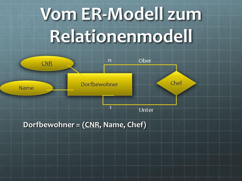 Vom ER-Modell zum Relationenmodell Dorfbewohner = (CNR, Name, Chef) Chef Dorfbewohner CNR Name 1 n Ober Unter