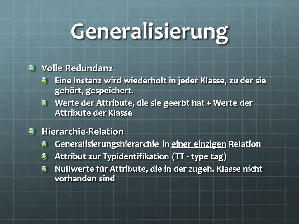 Generalisierung Volle Redundanz Eine Instanz wird wiederholt in jeder Klasse, zu der sie gehört, gespeichert. Werte der Attribute, die sie geerbt hat