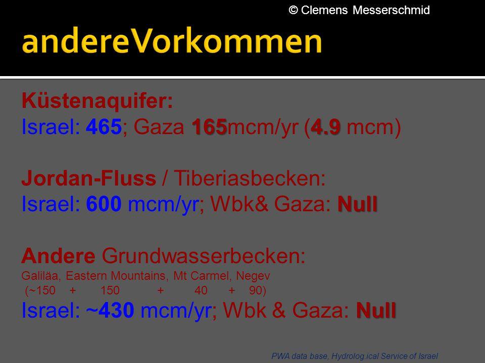 PWA data base, Hydrolog.ical Service of Israel Küstenaquifer: 1654.9 Israel: 465; Gaza 165mcm/yr (4.9 mcm) Jordan-Fluss / Tiberiasbecken: Null Israel: