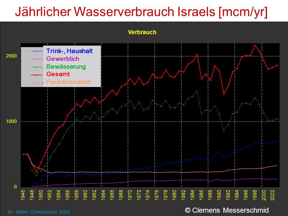 Jährlicher Wasserverbrauch Israels [mcm/yr] Isr. Water Commission, 2002 Trink-, Haushalt Gewerblich Bewässerung Gesamt Palästinensisch © Clemens Messe